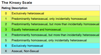Kinsey scale-1