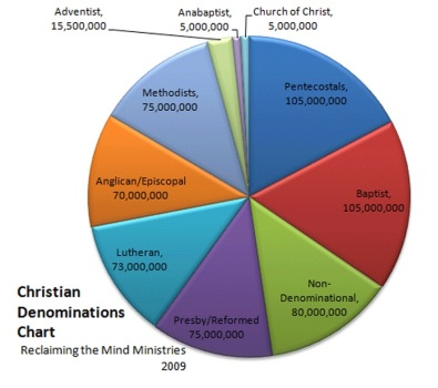 Christian Denominations pie chart (2009)