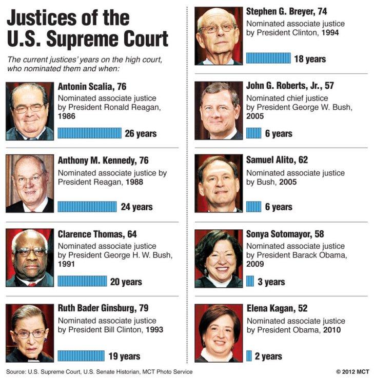 SCOTUS Justices-1