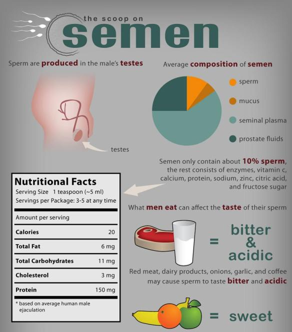 The Scoop on Semen (1)