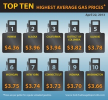 Top 10 Highest Gas Prices (April 2013)