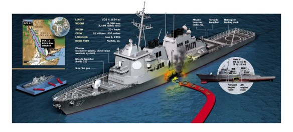 USS COLE (DDG-67) attacked October 12, 2000 (3)